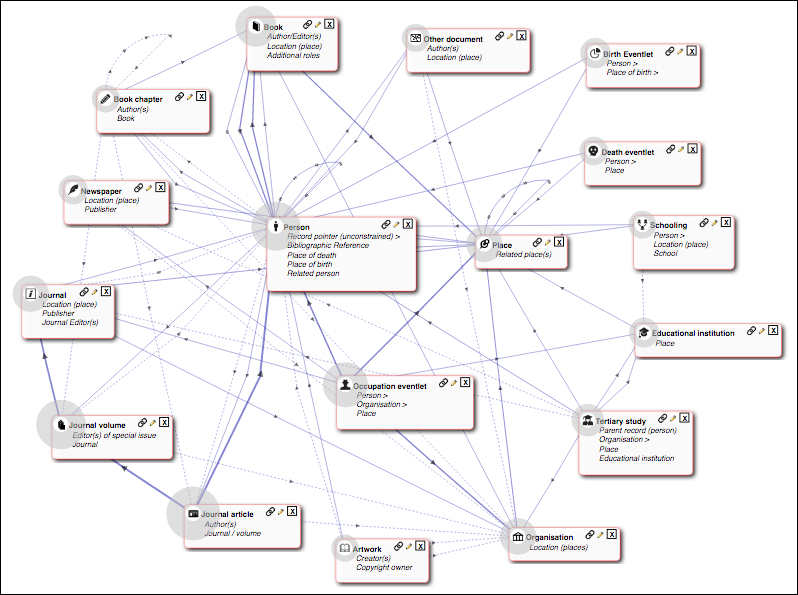 Mapping island lives heurist network fig 1 structure of the mapping island lives database ccuart Choice Image